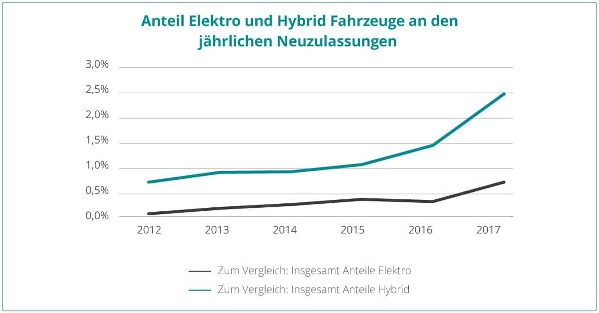 Diagramm: Anteil Elektro und Hybrid Fahrzeuge an den jährlichen Neuzulassungen