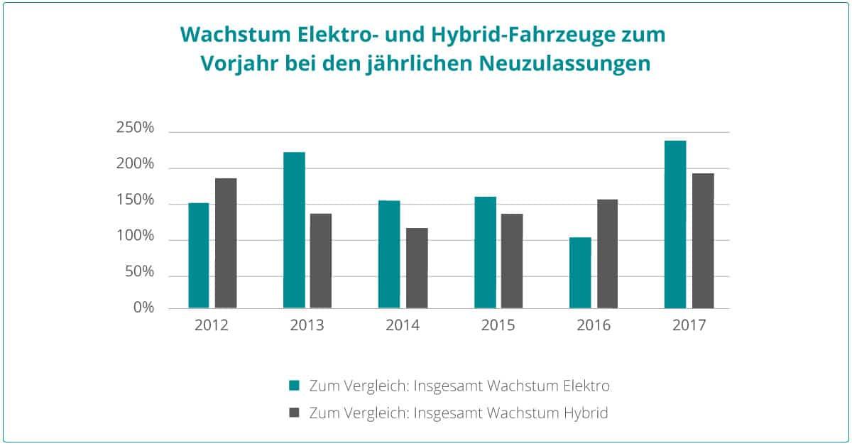 Datenquelle: Kraftfahrt-Bundesamt, Jahresbilanz 2017