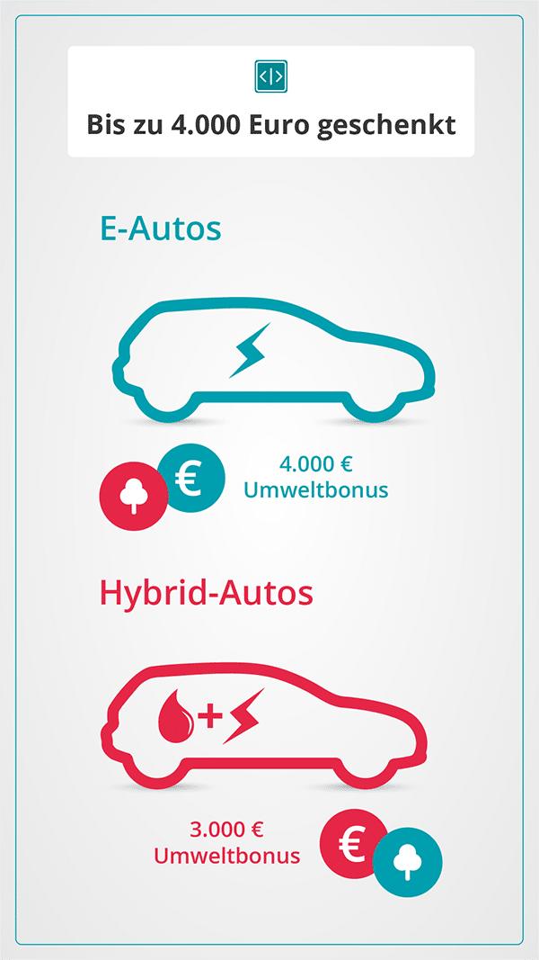 Umweltbonus - Förderung für Elektro- und Hybrid-Autos - umschalten,.de
