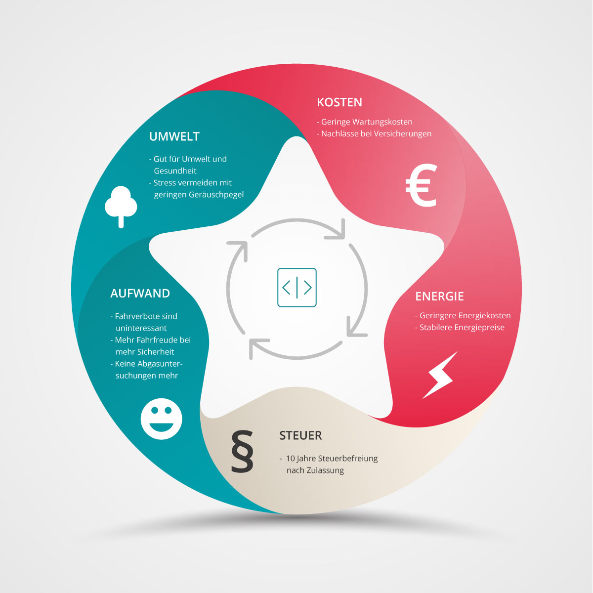 Infografik Vorteile Elektroauto