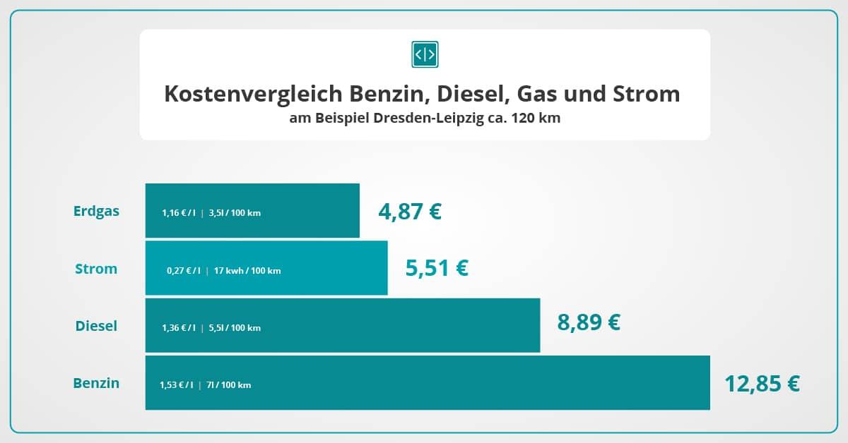 Kostenvergleich: Lohnen sich E-Autos wirklich? - umschalten.de