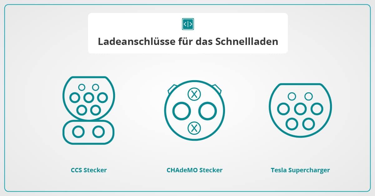 Infografik für Steckertypen beim Normalladen
