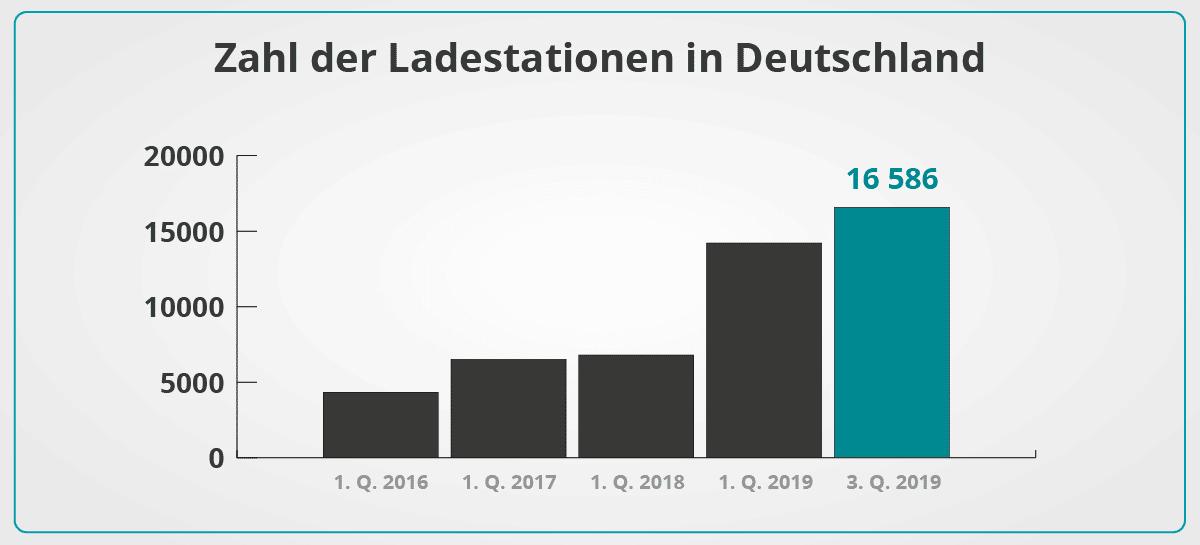 Infografik Zahl der Ladestationen in Deutschland