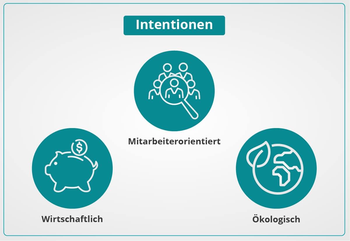 Intentionen Fuhrparkanalyse - umschalten.de
