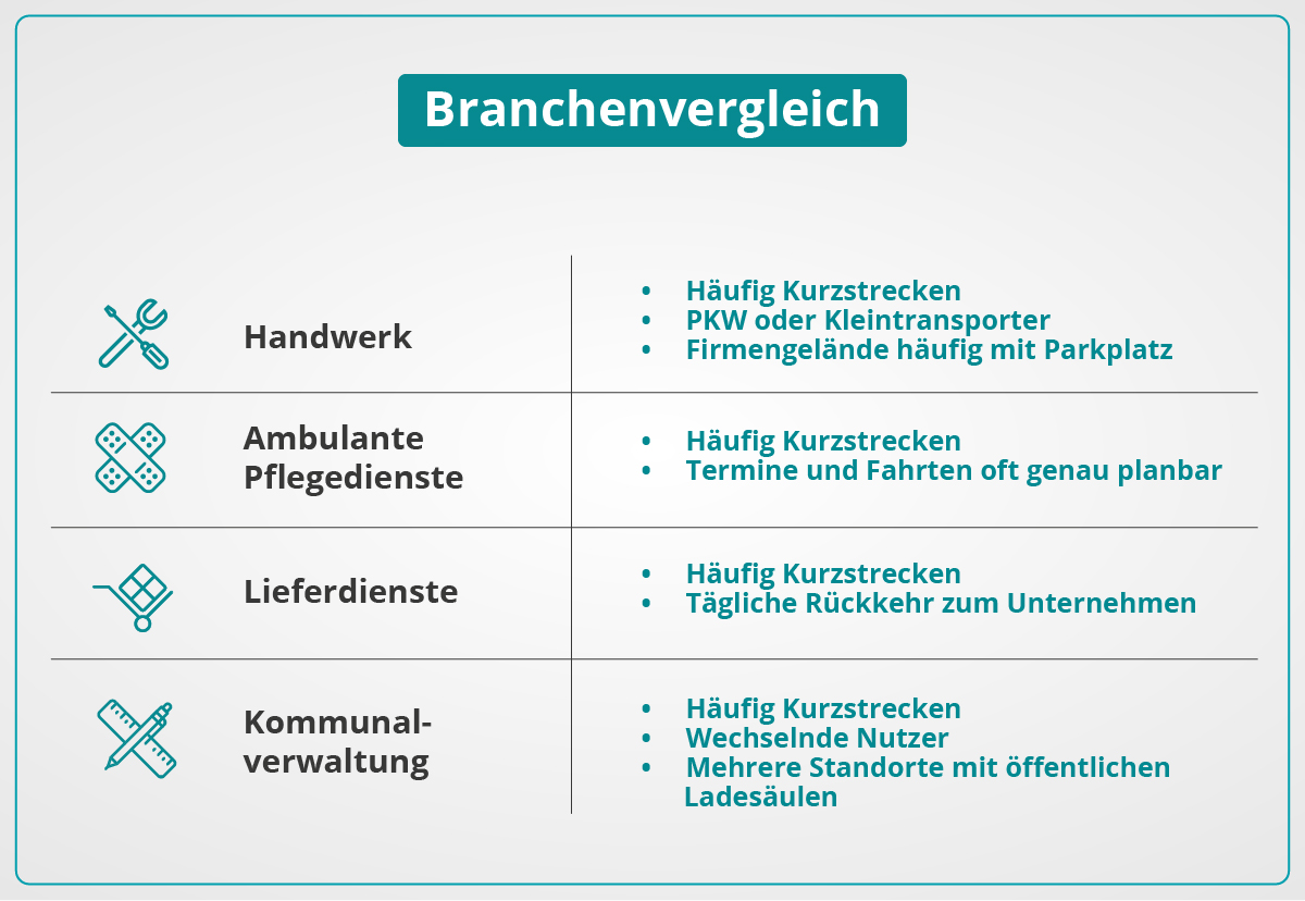 Grafik Branchenvergleich - Fuhrpark - umschalten.de