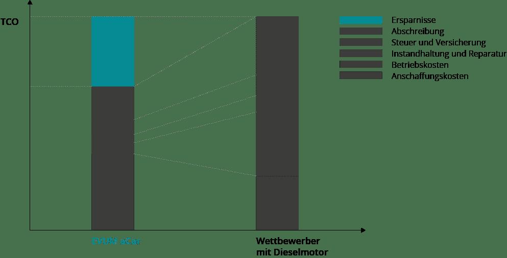 Grafik Austattung - E-Auto als Nutzfahrzeug - umschalten.de