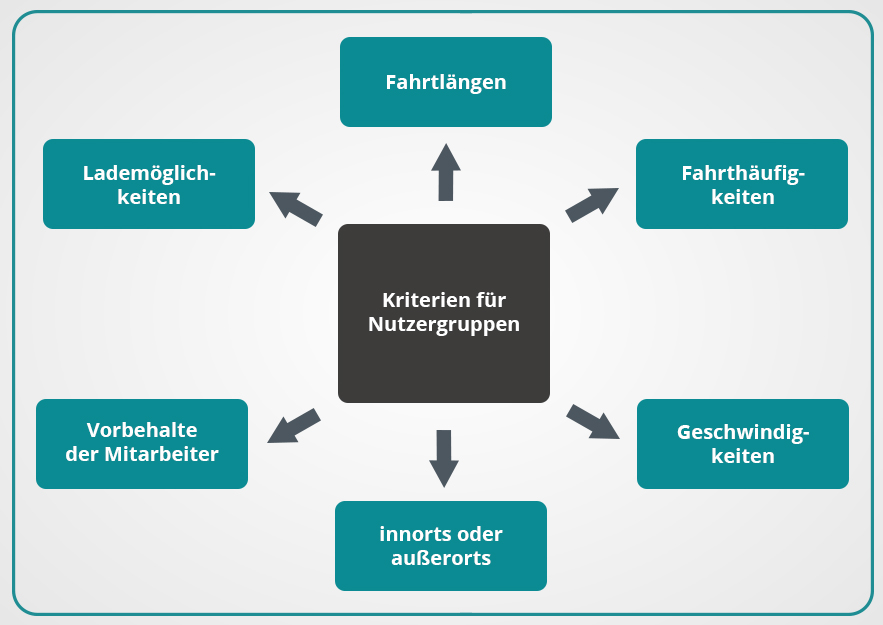 Grafik Kriterien - E-Autos im Fuhrpark - umschalten.de