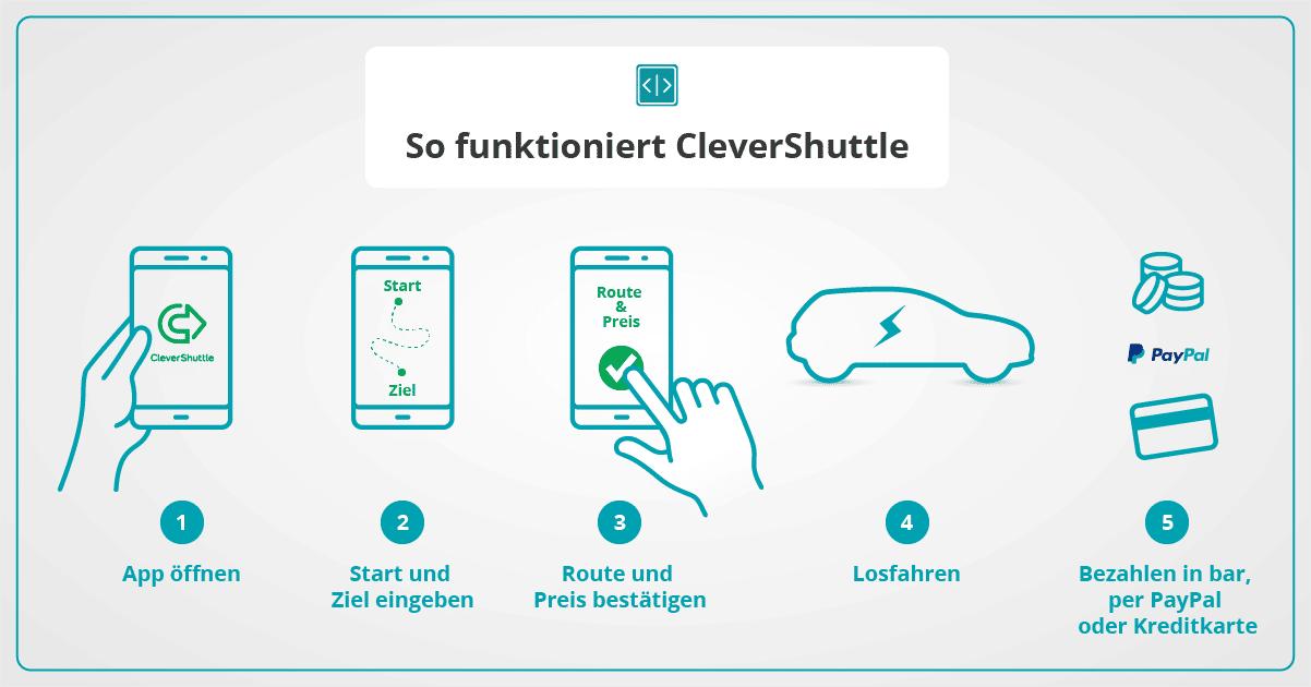 Infografik Clevershuttle Funktionsweise