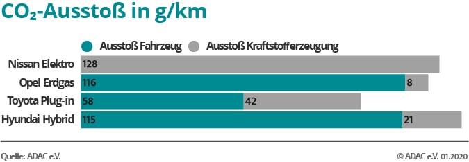 Grafik CO2-Ausstoß pro Fahrzeug
