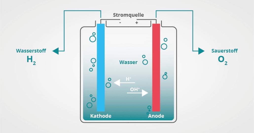 Wasserstoff Infografik