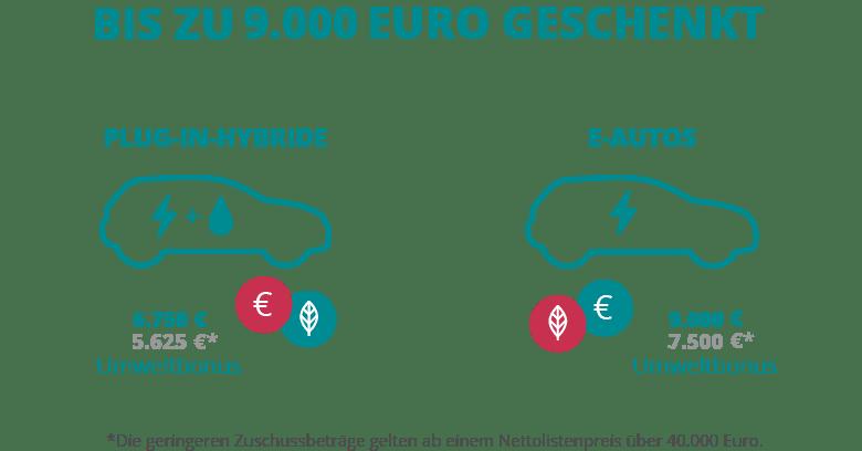 Elektroauto Förderung 2020 umschalten