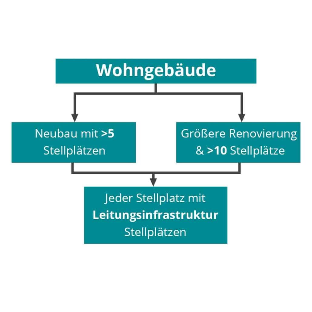 Gebaeude-Elektromobilitaets-Infrastruktur-Gesetz