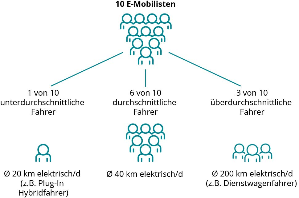 Infografik Elektroauto Nutzer Mehrfamilienhaus