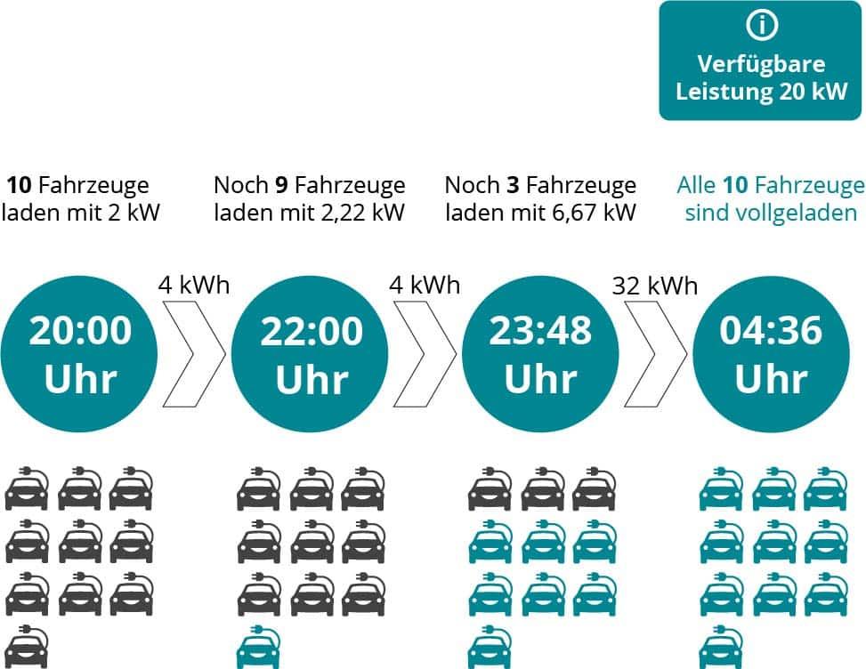 Infografik Ladedauer Elektroautos Mehrfamilienhaus