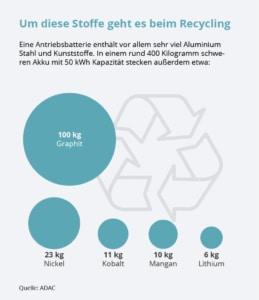 e-Auto Batterierecycling Ressourcen
