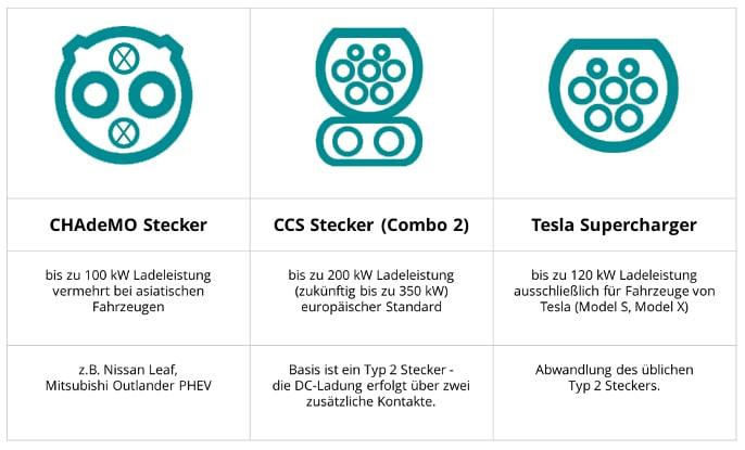 Abbildung Steckertypen Ladedauer