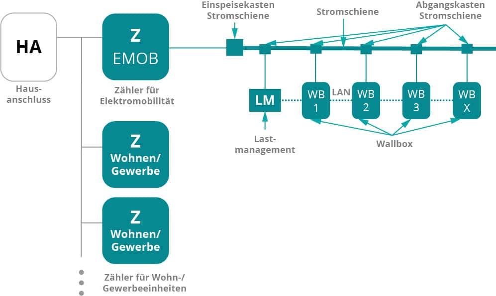 Grafik Visualisierung einer über den Hausanschluss gespeisten Stromschiene