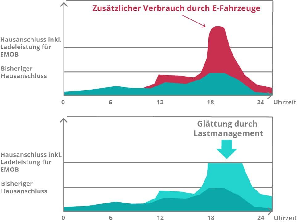 Grafische Darstellung der Funktion des Lastmanagements
