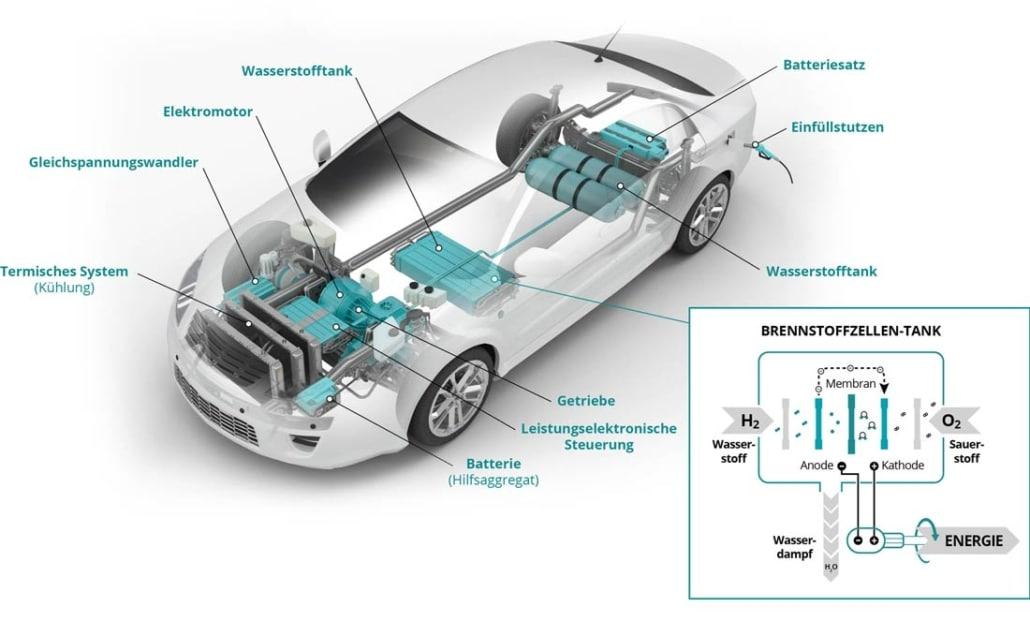 Aufbau und Funktionsweise Wasserstoffauto