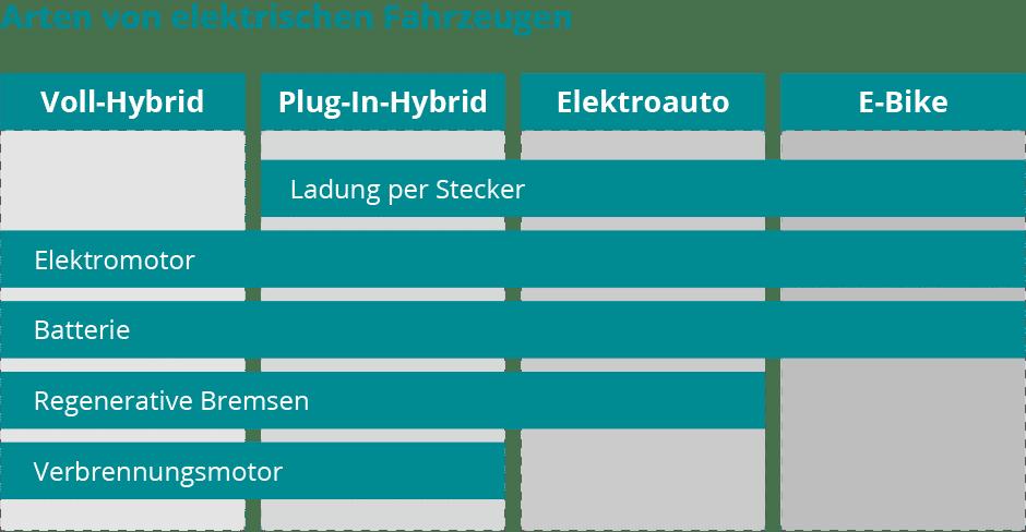 Elektrifizierung Unternehmen Beitragsgrafik Arten von E-Autos