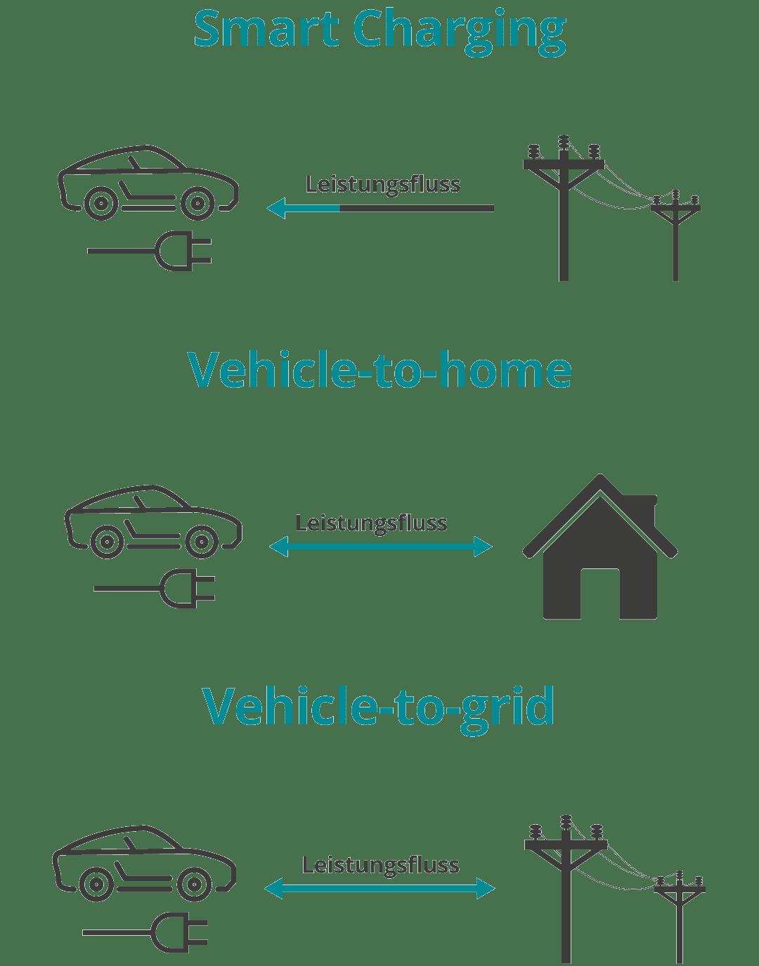 Beitragsgrafik für die Funktionsweise von Smart-Charging in der mobilen Ansicht