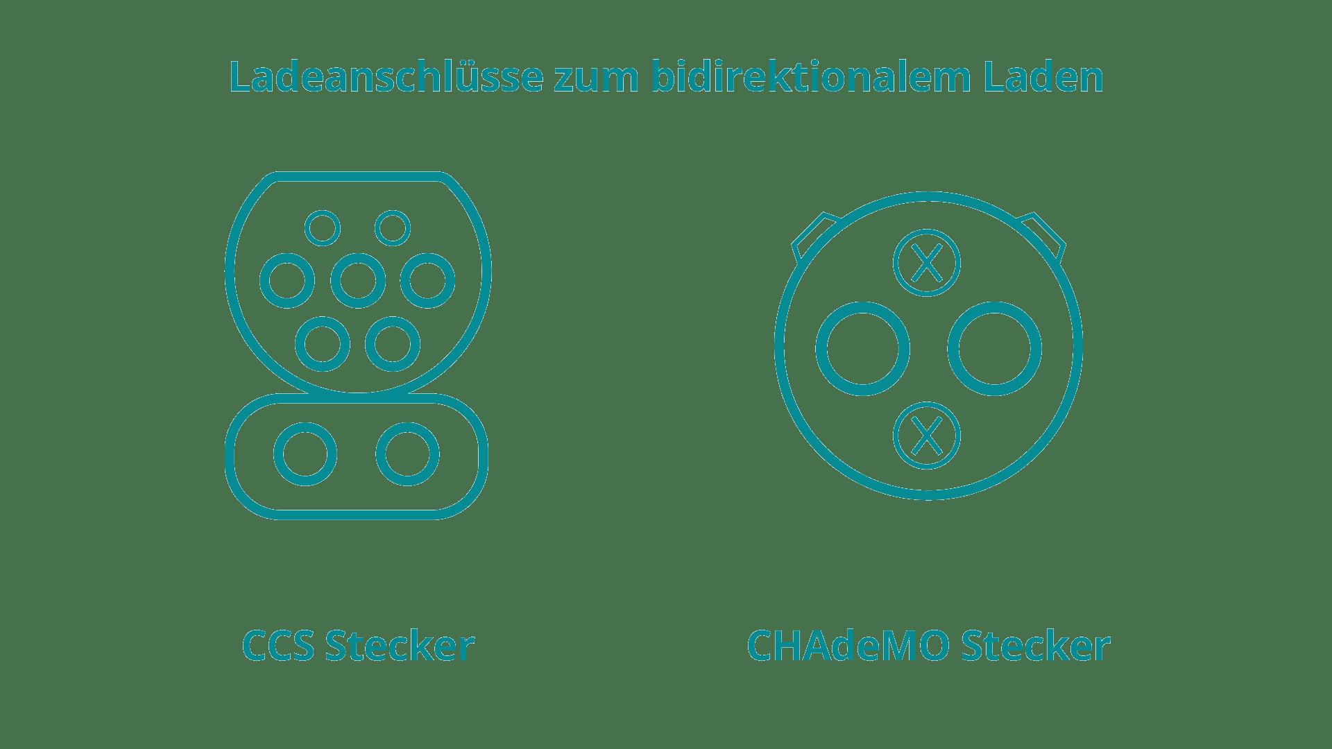 Beitragsgrafik um verschiedene Steckertypen zum bidirektionalen Laden darzustellen