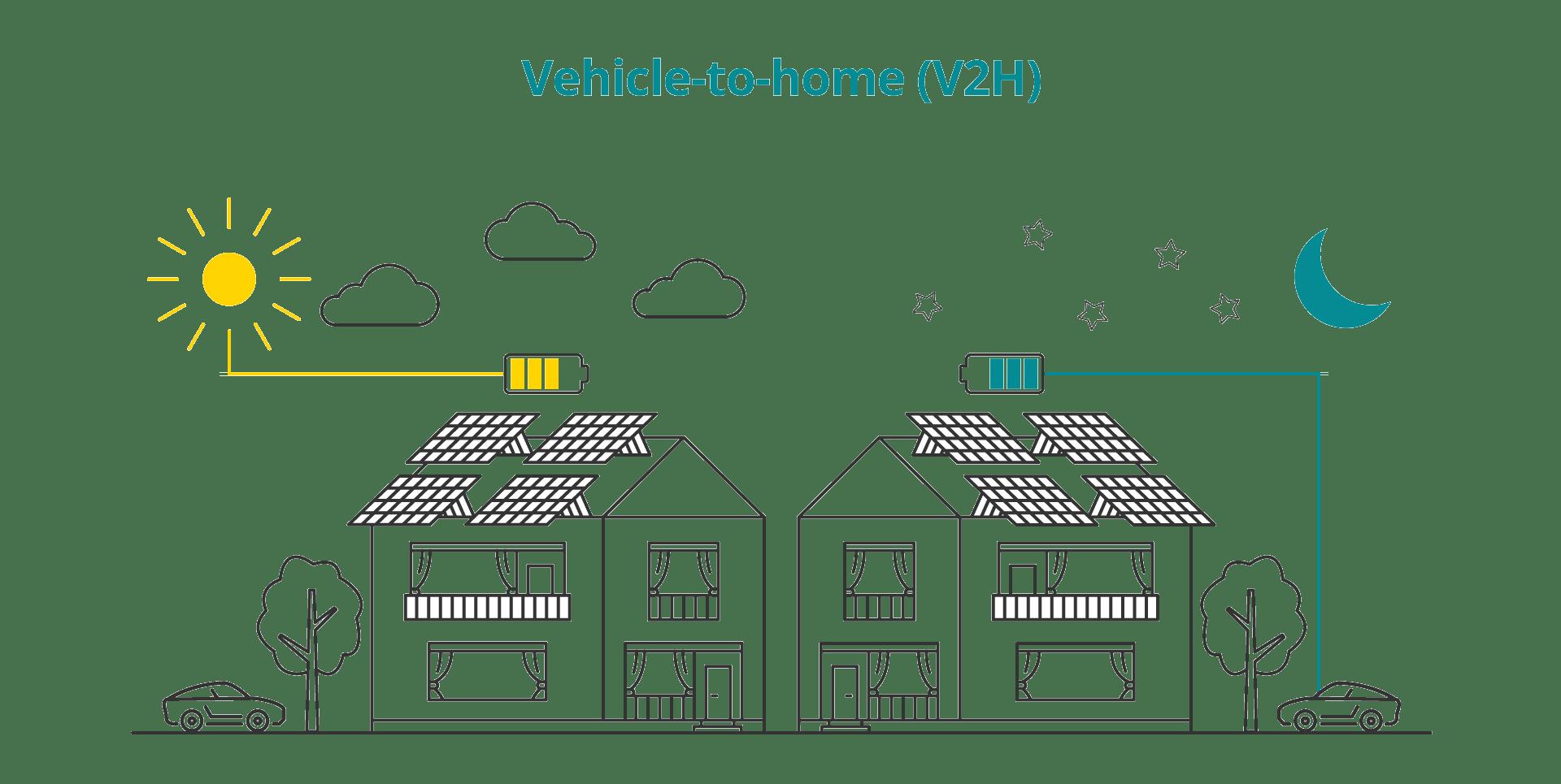 Beitragsgrafik für Vehicle-to-home