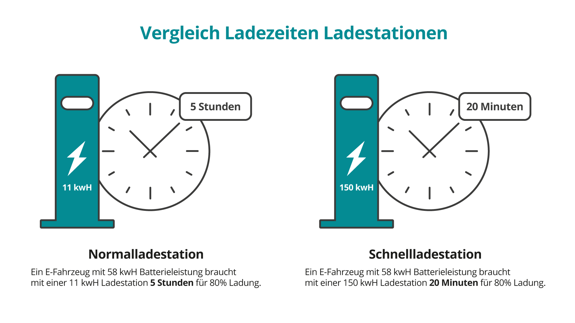 Beitragsgrafik Schnellladenetz Vergleich von Ladezeiten von Ladestationen