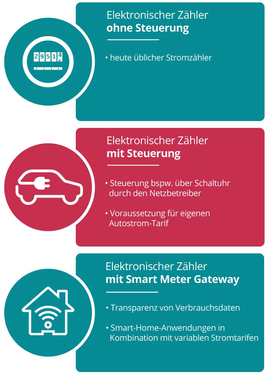 Beitragsgrafik Vergleich Stromzähler