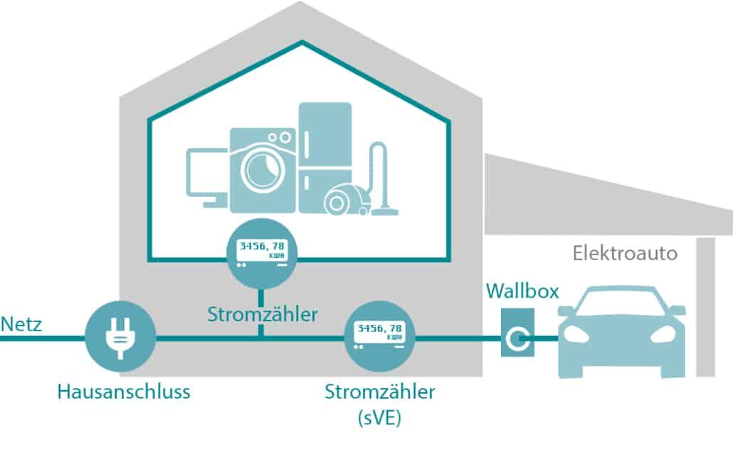 Beitragsgrafik zur Funktionsweise eines Stromzählers für Autostrom für die mobile Ansicht Teil 1