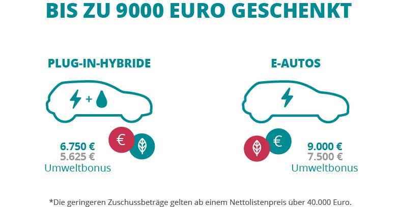 Grafik Geldvorteile Förderung Elektroautos